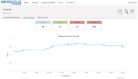 SkyCourt screen shot showing the performance improvement of a player in the club over time.